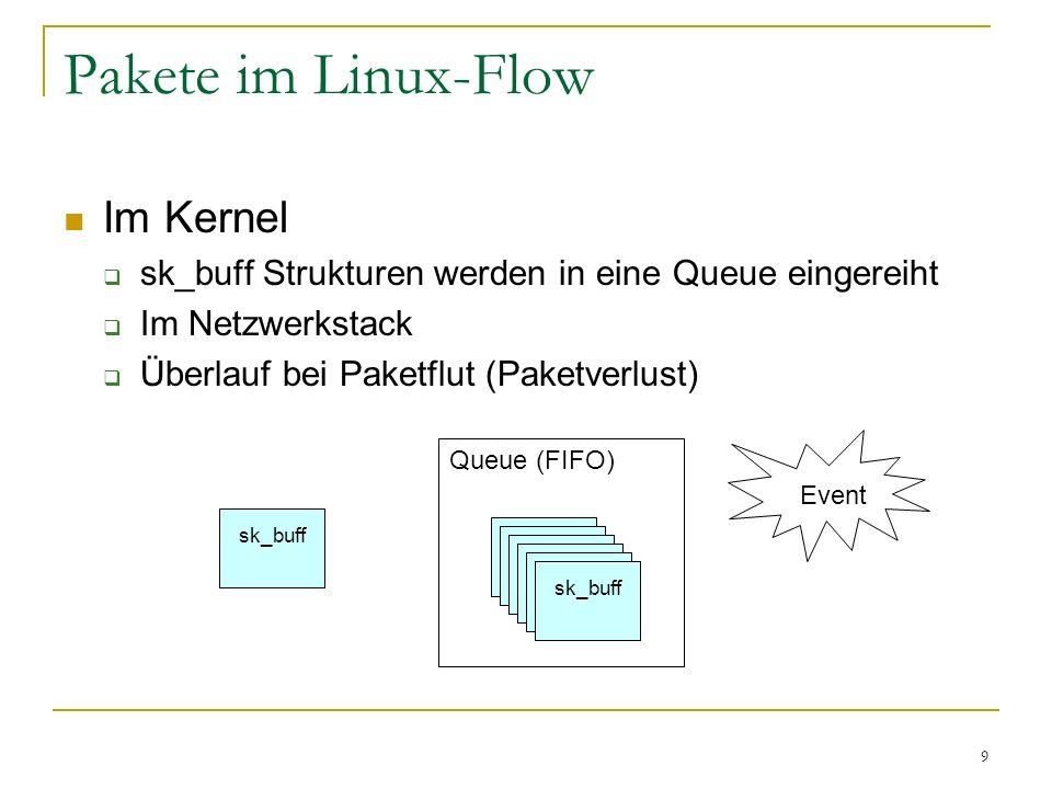 9 sk_buff Pakete im Linux-Flow Im Kernel  sk_buff Strukturen werden in eine Queue eingereiht  Im Netzwerkstack  Überlauf bei Paketflut (Paketverlus