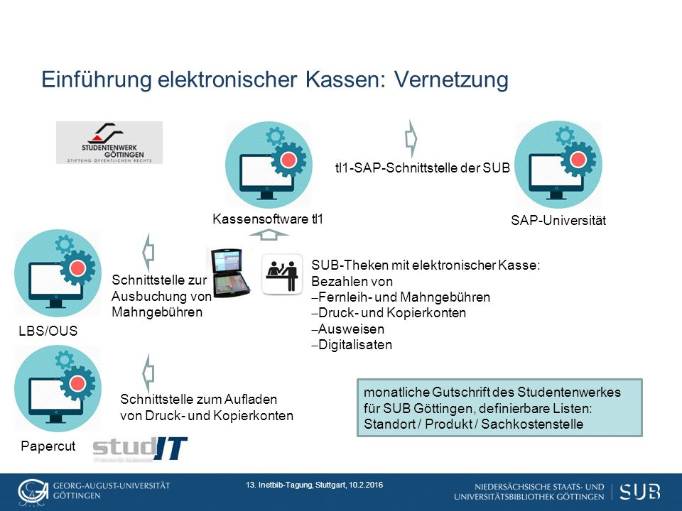 Einführung elektronischer Kassen: Vernetzung 13.