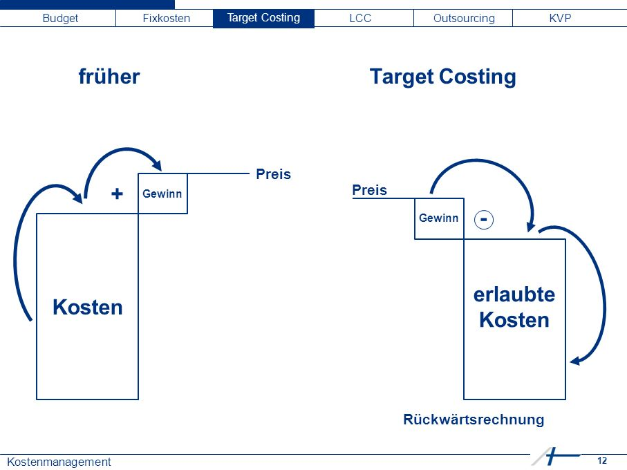 12 Kostenmanagement Budget Fixkosten Target C LCC Outsourcing KVP früher Target Costing erlaubte Kosten Kosten Gewinn - + Preis Rückwärtsrechnung Target Costing Gewinn