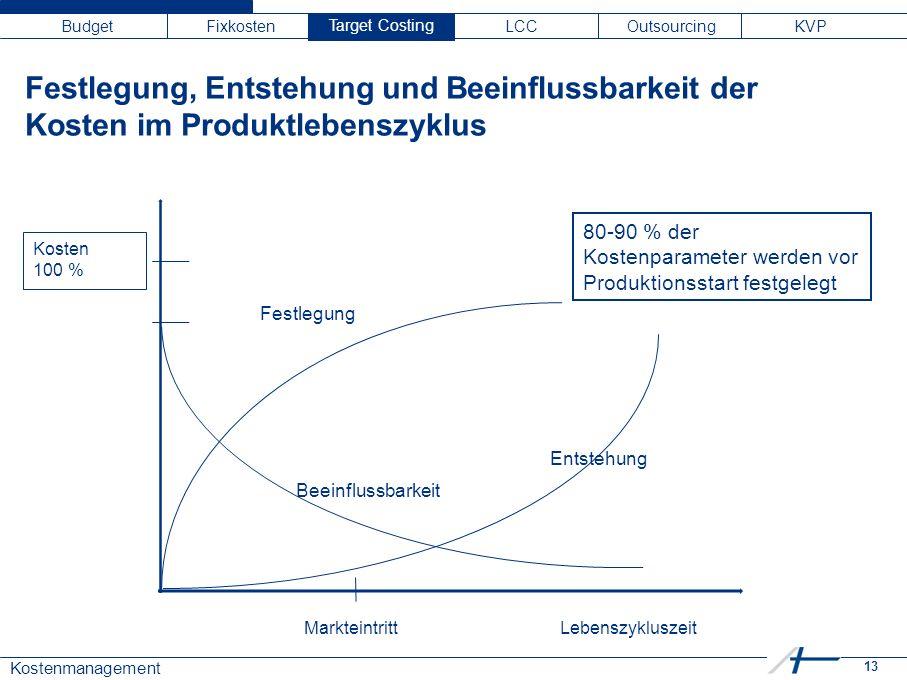 13 Kostenmanagement Budget Fixkosten Target C LCC Outsourcing KVP Target Costing Festlegung, Entstehung und Beeinflussbarkeit der Kosten im Produktlebenszyklus Kosten 100 % MarkteintrittLebenszykluszeit Festlegung Beeinflussbarkeit Entstehung 80-90 % der Kostenparameter werden vor Produktionsstart festgelegt