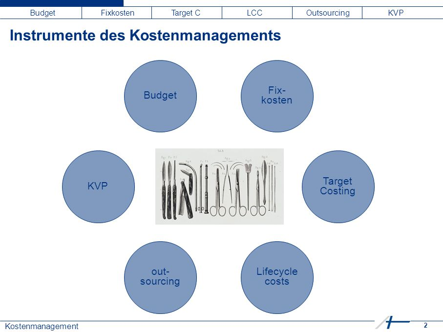 2 Kostenmanagement Budget Fixkosten Target C LCC Outsourcing KVP Instrumente des Kostenmanagements Budget Fix- kosten Target Costing Lifecycle costs K