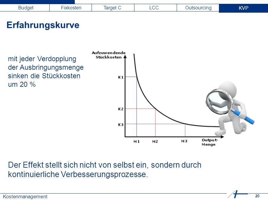 20 Kostenmanagement Budget Fixkosten Target C LCC Outsourcing KVP mit jeder Verdopplung der Ausbringungsmenge sinken die Stückkosten um 20 % Der Effek