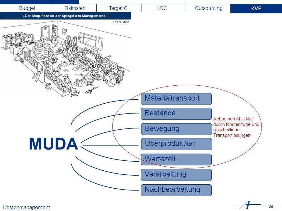 24 Kostenmanagement Budget Fixkosten Target C LCC Outsourcing KVP MUDA Materialtransport Überproduktion Wartezeit Verarbeitung Nachbearbeitung Bewegung Bestände Abbau von MUDAs durch Routenzüge und ganzheitliche Transportlösungen KVP