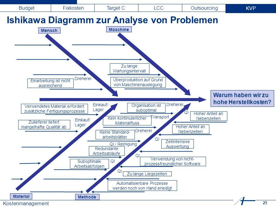 25 Kostenmanagement Budget Fixkosten Target C LCC Outsourcing KVP Ishikawa Diagramm zur Analyse von Problemen Warum haben wir zu hohe Herstellkosten?