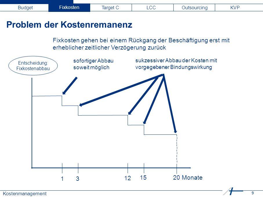 9 Kostenmanagement Budget Fixkosten Target C LCC Outsourcing KVP 13 12 1520 Monate Fixkosten gehen bei einem Rückgang der Beschäftigung erst mit erheblicher zeitlicher Verzögerung zurück Entscheidung: Fixkostenabbau sofortiger Abbau soweit möglich sukzessiver Abbau der Kosten mit vorgegebener Bindungswirkung Problem der Kostenremanenz Fixkosten