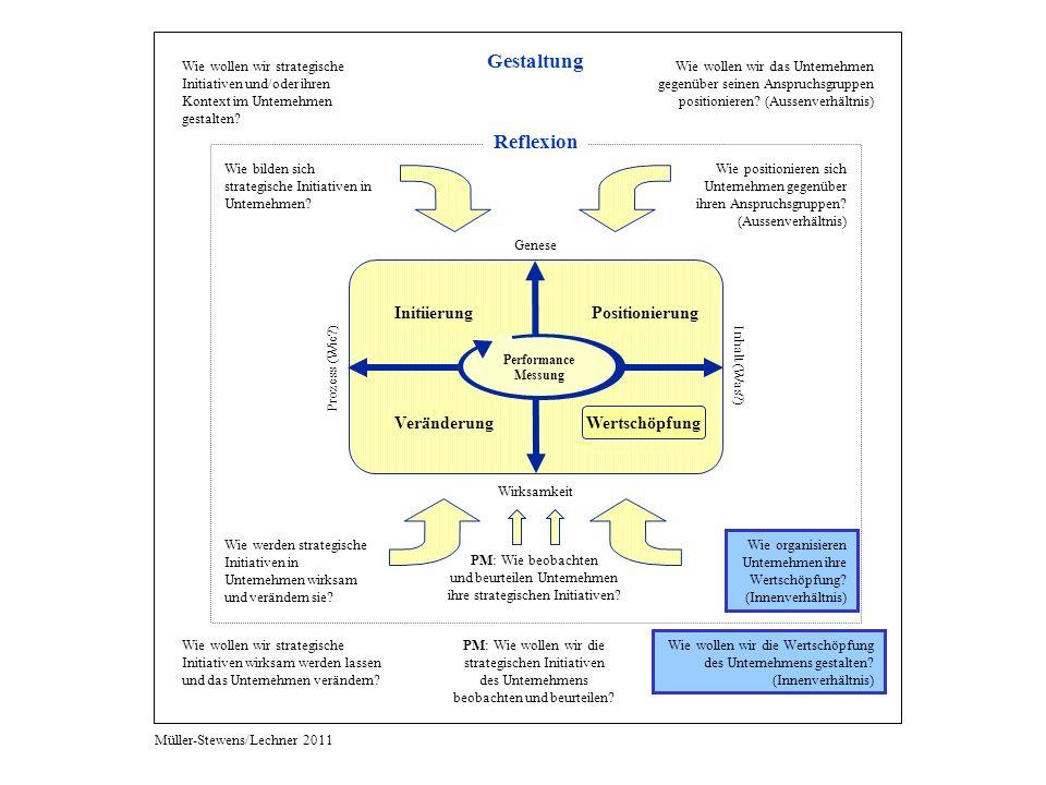 Wie bilden sich strategische Initiativen in Unternehmen? Wie positionieren sich Unternehmen gegenüber ihren Anspruchsgruppen? (Aussenverhältnis) Wie w