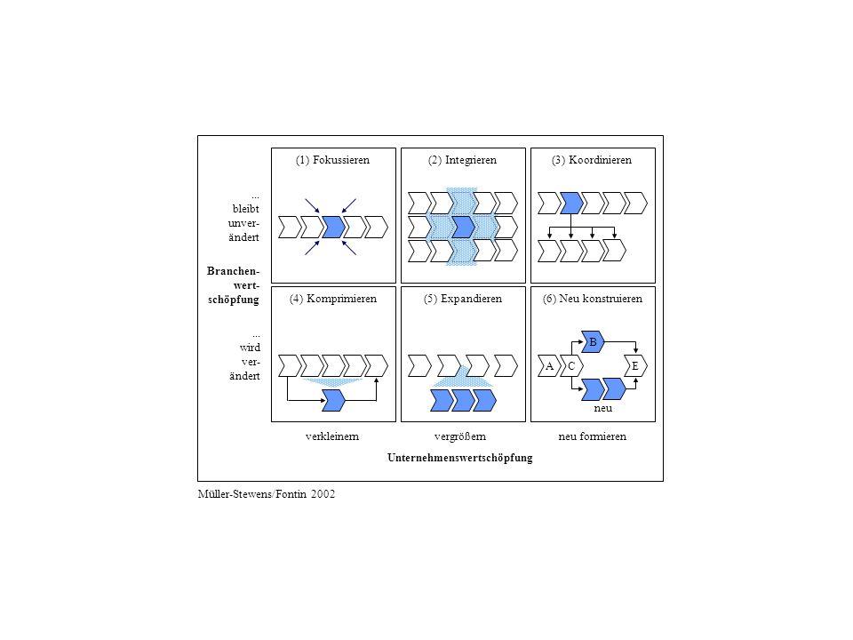 verkleinernvergrößernneu formieren (1) Fokussieren (4) Komprimieren (2) Integrieren (5) Expandieren (3) Koordinieren (6) Neu konstruieren AC E B neu Unternehmenswertschöpfung Branchen- wert- schöpfung...