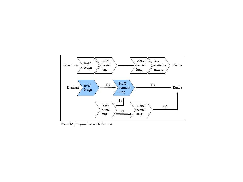 Stoff- herstel- lung Stoff- design Aus- statterbe- ratung Möbel- herstel- lung Kunde Stoff- design Stoff- vermark- tung Stoff- herstel- lung Möbel- herstel- lung Kunde (1)(2) (3) (4) (5) Kvadrat »klassisch« Wertschöpfungsmodell nach Kvadrat