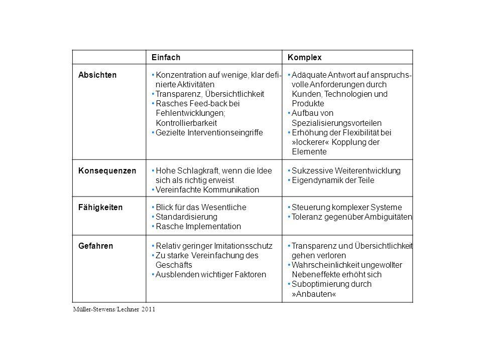 EinfachKomplex AbsichtenKonzentration auf wenige, klar defi- nierte Aktivitäten Transparenz, Übersichtlichkeit Rasches Feed-back bei Fehlentwicklungen