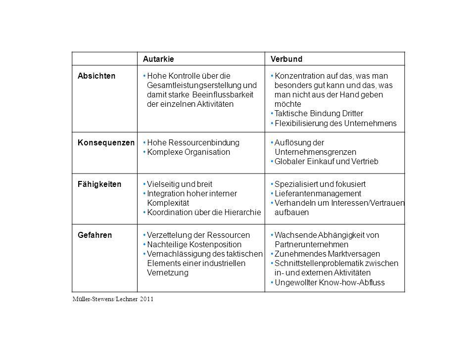 AutarkieVerbund AbsichtenHohe Kontrolle über die Gesamtleistungserstellung und damit starke Beeinflussbarkeit der einzelnen Aktivitäten Konzentration