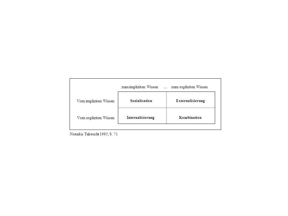 ExternalisierungSozialisation KombinationInternalisierung Vom impliziten Wissen Vom expliziten Wissen zum impliziten Wissen.... zum expliziten Wissen