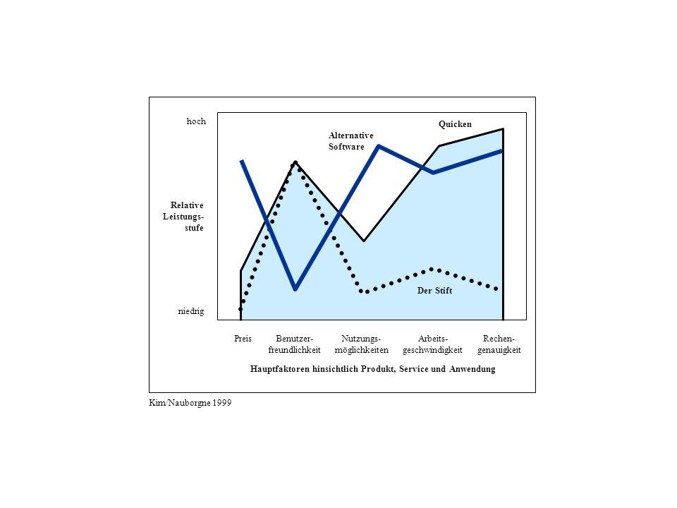 PreisBenutzer- freundlichkeit Nutzungs- möglichkeiten Arbeits- geschwindigkeit Rechen- genauigkeit Der Stift Quicken Hauptfaktoren hinsichtlich Produkt, Service und Anwendung Alternative Software hoch niedrig Relative Leistungs- stufe Kim/Nauborgne 1999