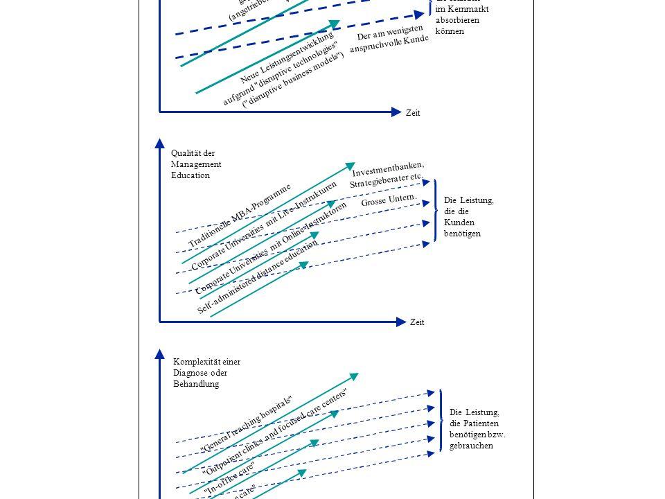 Zeit Leistung Leistungsentwicklung der gegenwärtigen Technologie (angetrieben durch fortlaufende Verbesserungen) Neue Leistungsentwicklung aufgrund disruptive technologies ( disruptive business models ) Der anspruchvollste Kunde Der am wenigsten anspruchvolle Kunde Die Leistung, die Kunden im Kernmarkt absorbieren können Zeit Komplexität einer Diagnose oder Behandlung Die Leistung, die Patienten benötigen bzw.