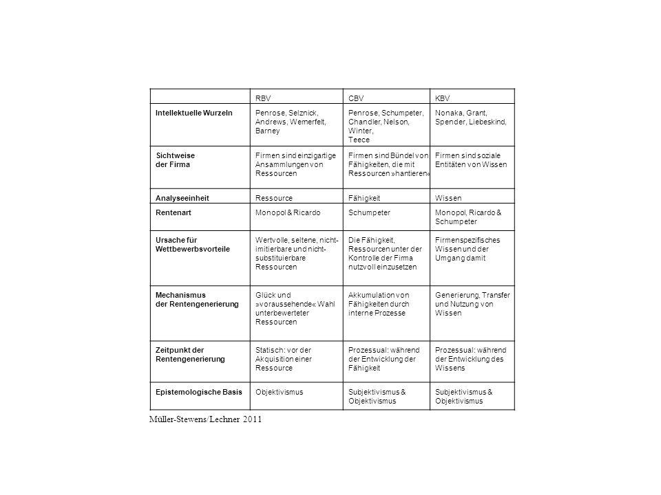 RBVCBVKBV Intellektuelle WurzelnPenrose, Selznick, Andrews, Wernerfelt, Barney Penrose, Schumpeter, Chandler, Nelson, Winter, Teece Nonaka, Grant, Spender, Liebeskind, Sichtweise der Firma Firmen sind einzigartige Ansammlungen von Ressourcen Firmen sind Bündel von Fähigkeiten, die mit Ressourcen »hantieren« Firmen sind soziale Entitäten von Wissen AnalyseeinheitRessourceFähigkeitWissen RentenartMonopol & RicardoSchumpeterMonopol, Ricardo & Schumpeter Ursache für Wettbewerbsvorteile Wertvolle, seltene, nicht- imitierbare und nicht- substituierbare Ressourcen Die Fähigkeit, Ressourcen unter der Kontrolle der Firma nutzvoll einzusetzen Firmenspezifisches Wissen und der Umgang damit Mechanismus der Rentengenerierung Glück und »voraussehende« Wahl unterbewerteter Ressourcen Akkumulation von Fähigkeiten durch interne Prozesse Generierung, Transfer und Nutzung von Wissen Zeitpunkt der Rentengenerierung Statisch: vor der Akquisition einer Ressource Prozessual: während der Entwicklung der Fähigkeit Prozessual: während der Entwicklung des Wissens Epistemologische BasisObjektivismusSubjektivismus & Objektivismus Subjektivismus & Objektivismus Müller-Stewens/Lechner 2011