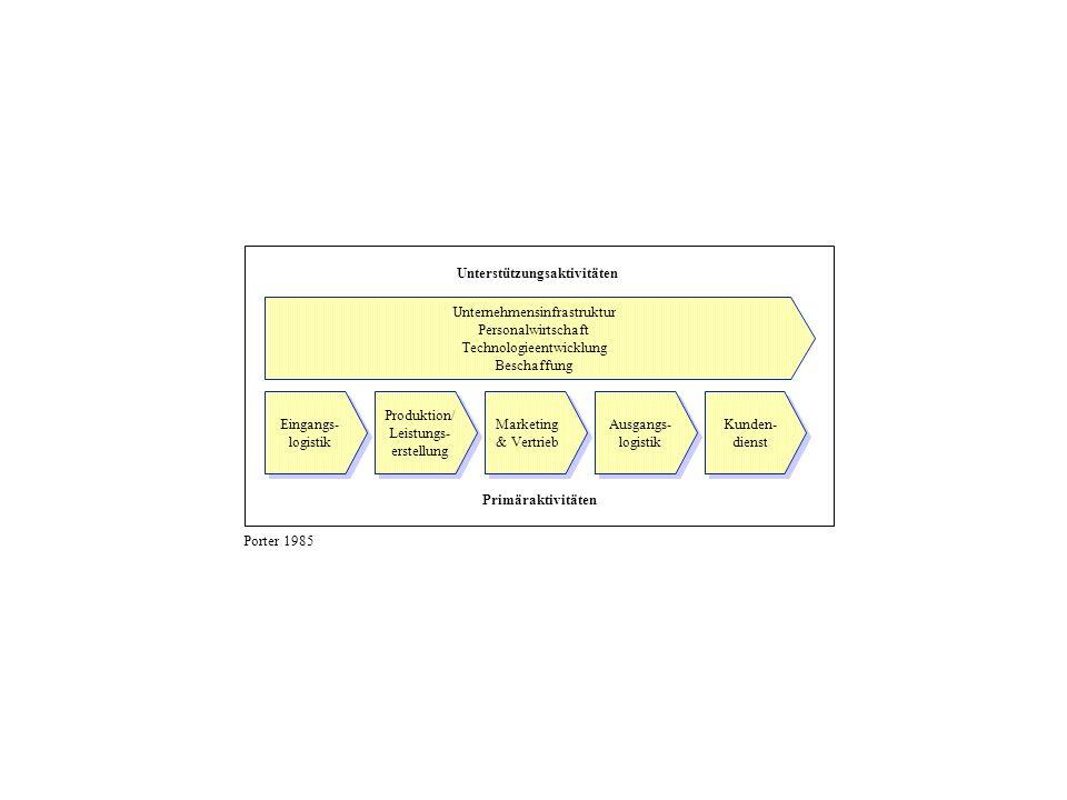 Unterstützungsaktivitäten Primäraktivitäten Eingangs- logistik Eingangs- logistik Produktion/ Leistungs- erstellung Produktion/ Leistungs- erstellung