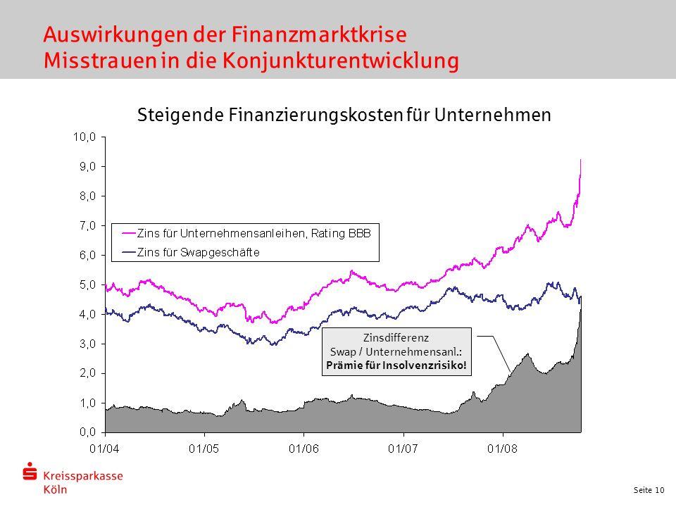 Seite 10 Auswirkungen der Finanzmarktkrise Misstrauen in die Konjunkturentwicklung Zinsdifferenz Swap / Unternehmensanl.: Prämie für Insolvenzrisiko!