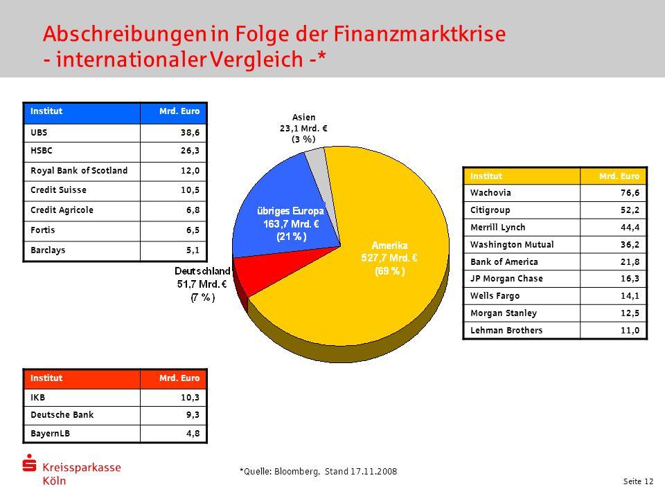 Seite 12 Abschreibungen in Folge der Finanzmarktkrise - internationaler Vergleich -* InstitutMrd. Euro UBS38,6 HSBC26,3 Royal Bank of Scotland12,0 Cre