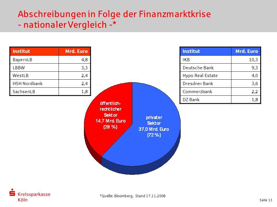 Seite 13 Abschreibungen in Folge der Finanzmarktkrise - nationaler Vergleich -* InstitutMrd. Euro IKB10,3 Deutsche Bank9,3 Hypo Real Estate4,0 Dresdne