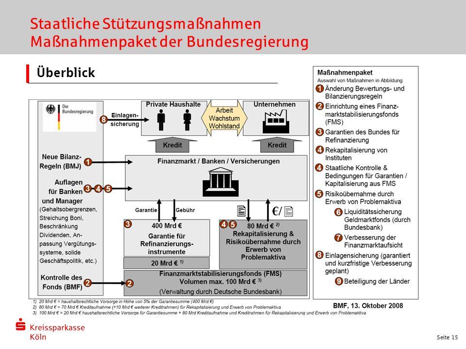 Seite 15 Überblick Staatliche Stützungsmaßnahmen Maßnahmenpaket der Bundesregierung
