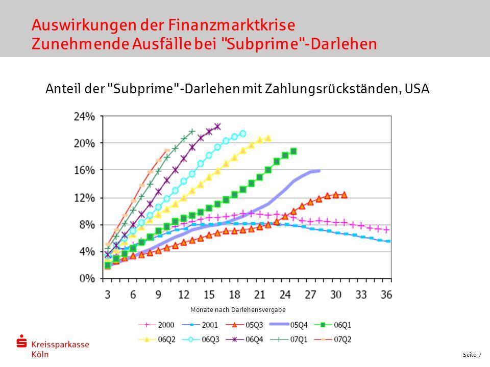 Seite 7 Auswirkungen der Finanzmarktkrise Zunehmende Ausfälle bei Subprime -Darlehen Anteil der Subprime -Darlehen mit Zahlungsrückständen, USA Monate nach Darlehensvergabe