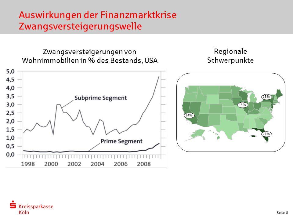 Seite 8 Auswirkungen der Finanzmarktkrise Zwangsversteigerungswelle Zwangsversteigerungen von Wohnimmobilien in % des Bestands, USA 21% 15% 14% 13% Regionale Schwerpunkte