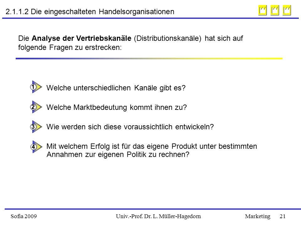Sofia 2009Marketing 21Univ.-Prof.Dr. L. Müller-Hagedorn Welche unterschiedlichen Kanäle gibt es.