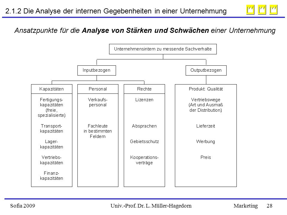 Sofia 2009Marketing 28Univ.-Prof. Dr. L. Müller-Hagedorn 2.1.2 Die Analyse der internen Gegebenheiten in einer Unternehmung Ansatzpunkte für die Analy