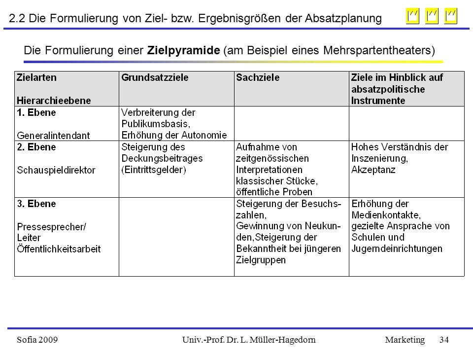 Sofia 2009Marketing 34Univ.-Prof.Dr. L. Müller-Hagedorn 2.2 Die Formulierung von Ziel- bzw.