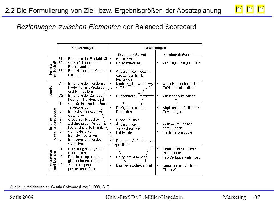Sofia 2009Marketing 37Univ.-Prof.Dr. L. Müller-Hagedorn 2.2 Die Formulierung von Ziel- bzw.