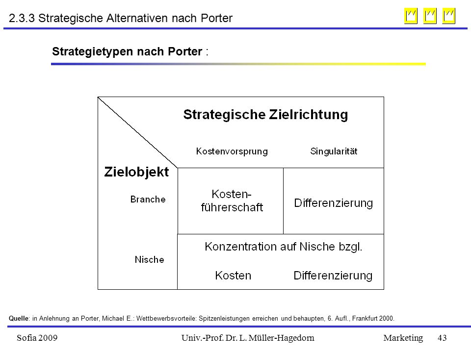 Sofia 2009Marketing 43Univ.-Prof. Dr. L. Müller-Hagedorn 2.3.3 Strategische Alternativen nach Porter Strategietypen nach Porter : Quelle: in Anlehnung