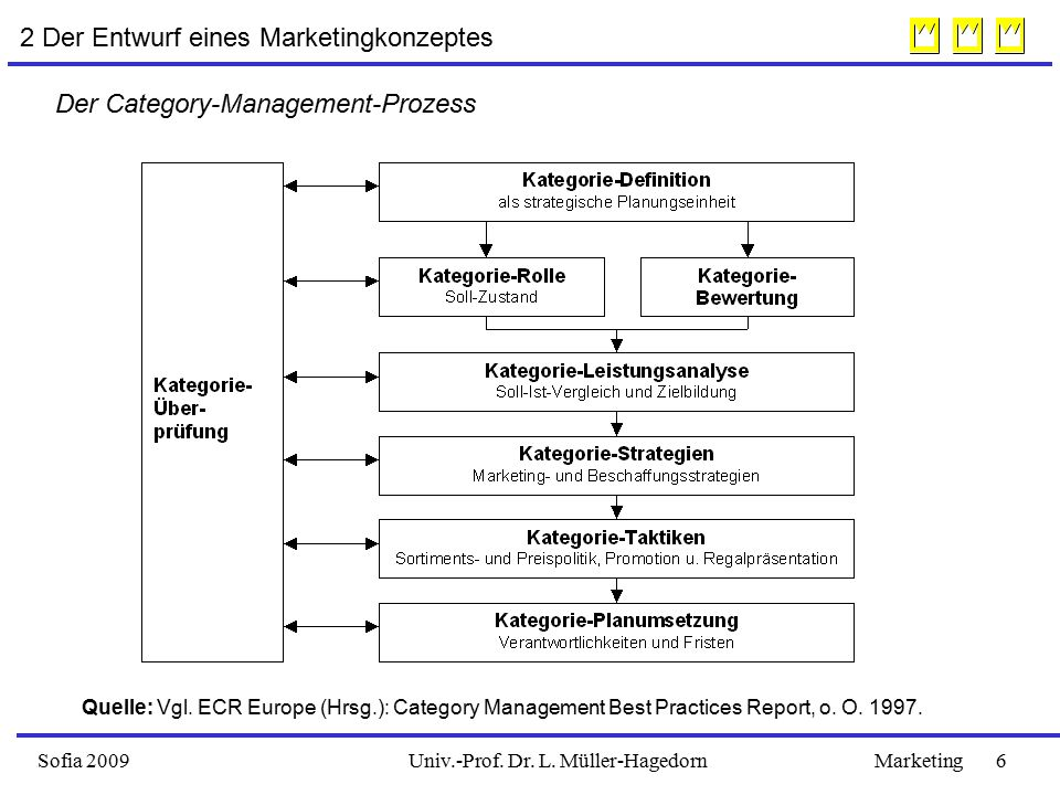Sofia 2009Marketing 6Univ.-Prof. Dr. L. Müller-Hagedorn 2 Der Entwurf eines Marketingkonzeptes Quelle: Vgl. ECR Europe (Hrsg.): Category Management Be