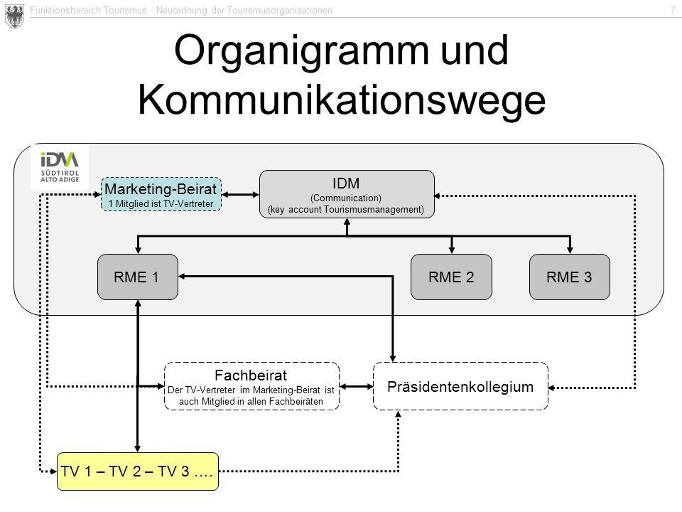 Funktionsbereich Tourismus - Neuordnung der Tourismusorganisationen 7 Organigramm und Kommunikationswege IDM (Communication) (key account Tourismusmanagement) RME 1 RME 2 TV 1 – TV 2 – TV 3 ….