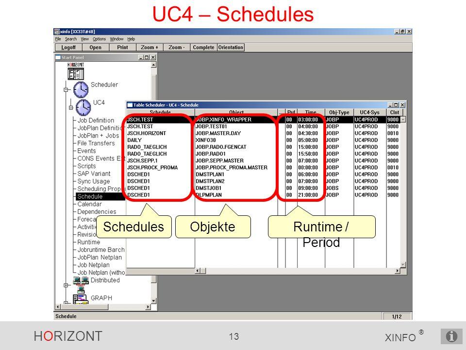 HORIZONT 13 XINFO ® UC4 – Schedules Schedules Runtime / Period Objekte