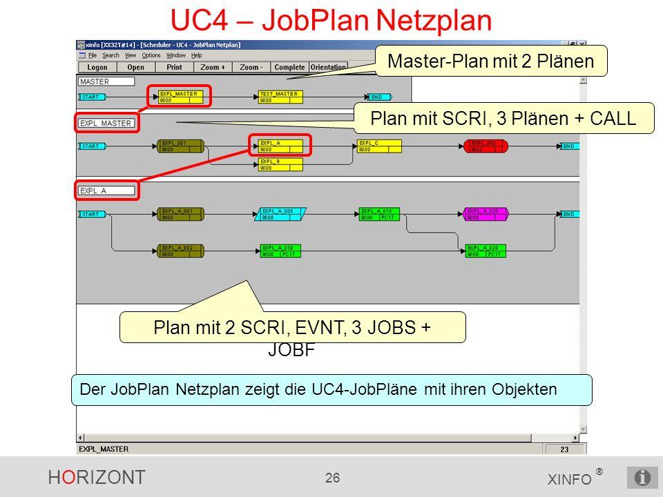 HORIZONT 26 XINFO ® UC4 – JobPlan Netzplan Master-Plan mit 2 Plänen Plan mit SCRI, 3 Plänen + CALL Der JobPlan Netzplan zeigt die UC4-JobPläne mit ihren Objekten Plan mit 2 SCRI, EVNT, 3 JOBS + JOBF