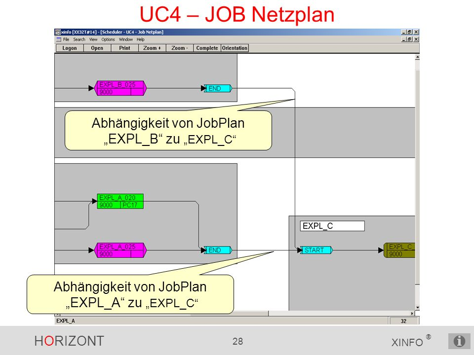 "HORIZONT 28 XINFO ® UC4 – JOB Netzplan Abhängigkeit von JobPlan ""EXPL_B zu ""EXPL_C Abhängigkeit von JobPlan ""EXPL_A zu ""EXPL_C"
