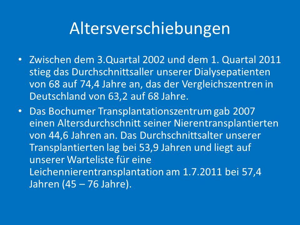 2010 wurden in Bochum 16, in Essen 21 und in Düsseldorf 24 Lebendnierentransplantationen und jeweils unter 5 Blutgruppen - unverträgliche Transplantationen vorgenommen