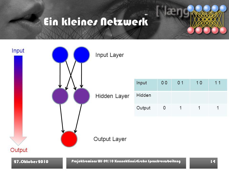 Ein kleines Netzwerk 27.Oktober 2010 Projektseminar WS 09/10 Konnektionistische Sprachverarbeitung 14 Input Output Input Layer Output Layer Hidden Layer Input0 0 11 01 Hidden Output0111