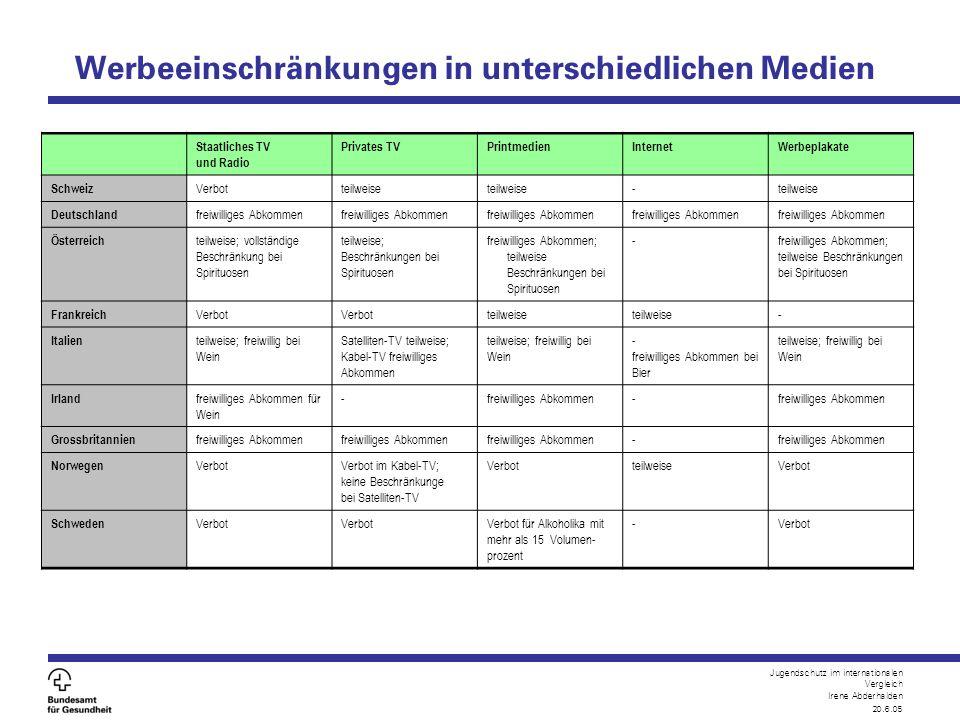 Jugendschutz im internationalen Vergleich Irene Abderhalden 20.6.05 Werbeeinschränkungen in unterschiedlichen Medien Staatliches TV und Radio Privates