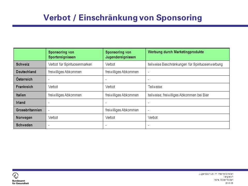 Jugendschutz im internationalen Vergleich Irene Abderhalden 20.6.05 Verbot / Einschränkung von Sponsoring Sponsoring von Sportereignissen Sponsoring v