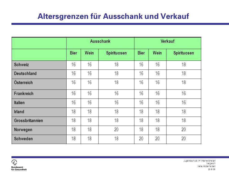 Jugendschutz im internationalen Vergleich Irene Abderhalden 20.6.05 Altersgrenzen für Ausschank und Verkauf AusschankVerkauf BierWeinSpirituosenBierWe