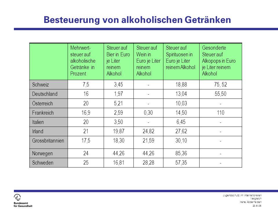 Jugendschutz im internationalen Vergleich Irene Abderhalden 20.6.05 Besteuerung von alkoholischen Getränken Mehrwert- steuer auf alkoholische Getränke
