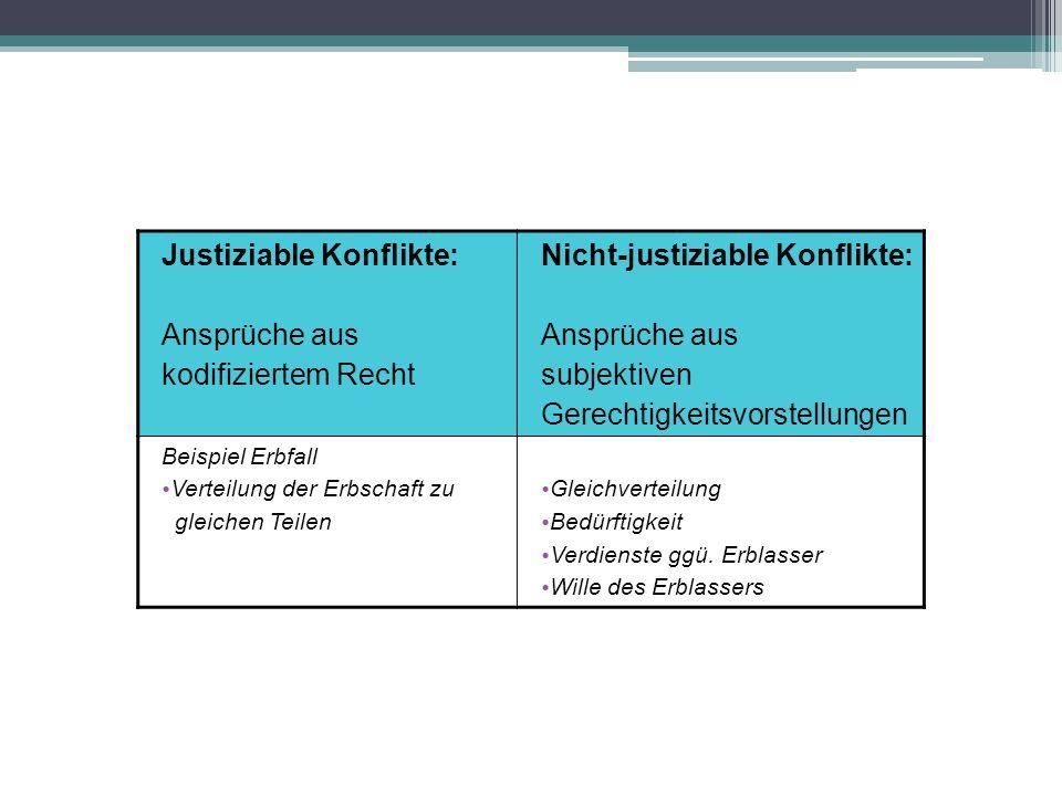 Justiziable Konflikte: Ansprüche aus kodifiziertem Recht Nicht-justiziable Konflikte: Ansprüche aus subjektiven Gerechtigkeitsvorstellungen Beispiel E
