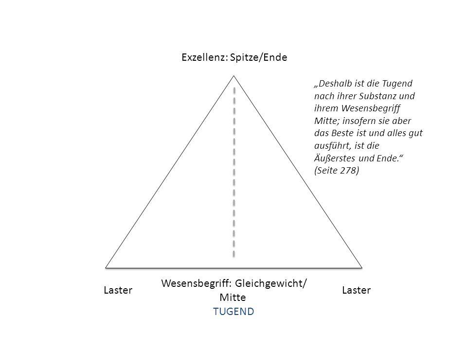"""Exzellenz: Spitze/Ende Wesensbegriff: Gleichgewicht/ Mitte TUGEND Laster """"Deshalb ist die Tugend nach ihrer Substanz und ihrem Wesensbegriff Mitte; in"""