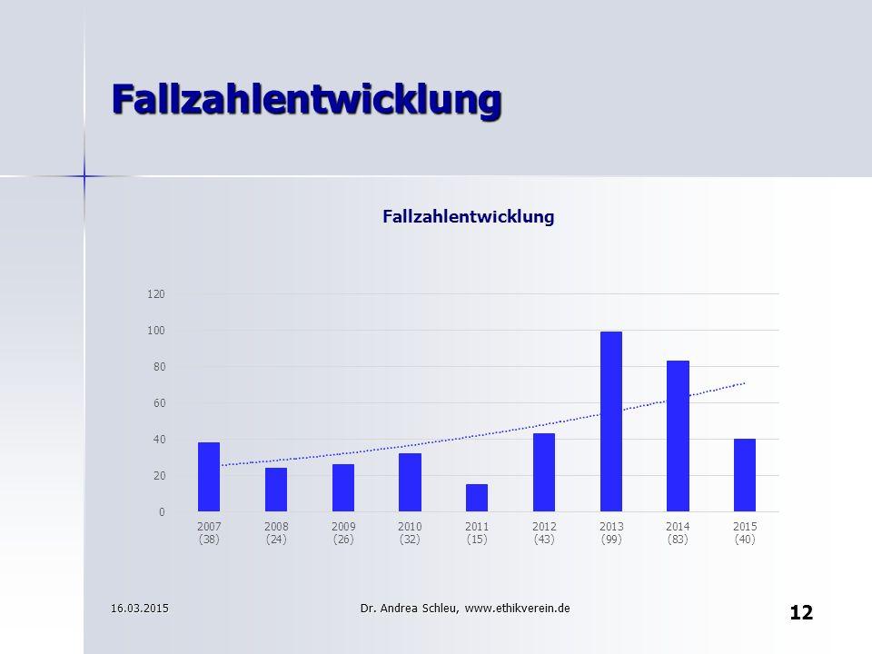 12 Fallzahlentwicklung 16.03.2015 Dr. Andrea Schleu, www.ethikverein.de