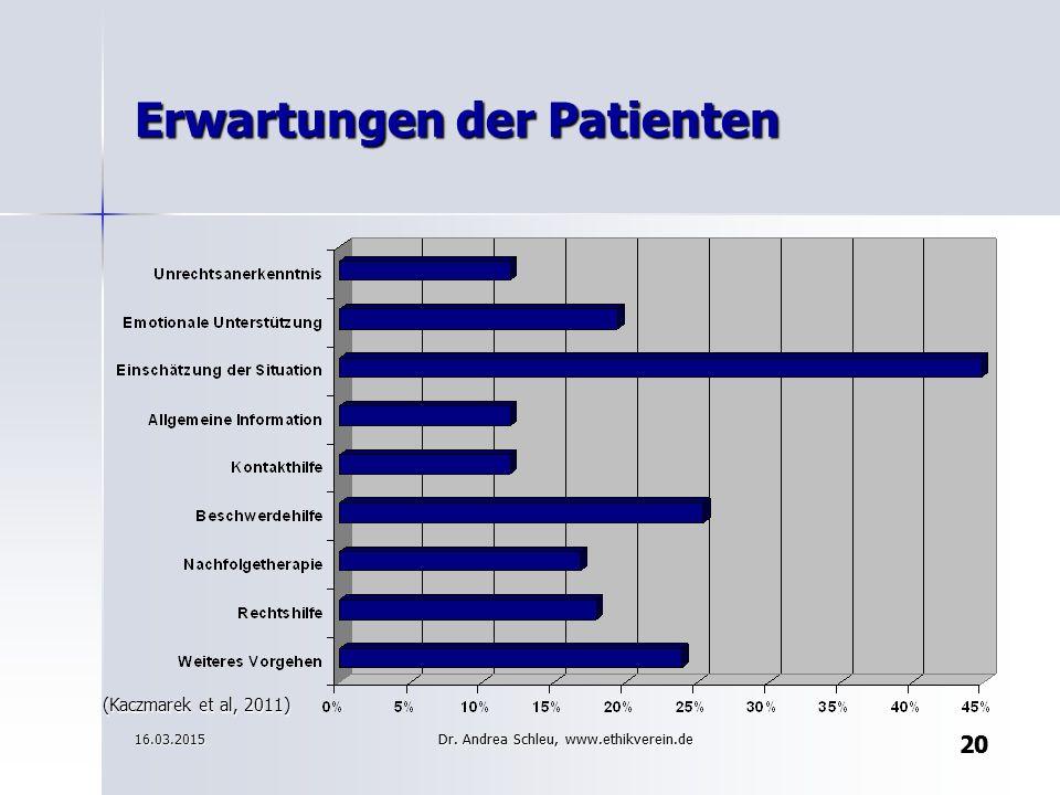 20 Erwartungen der Patienten (Kaczmarek et al, 2011) 20 16.03.2015Dr. Andrea Schleu, www.ethikverein.de