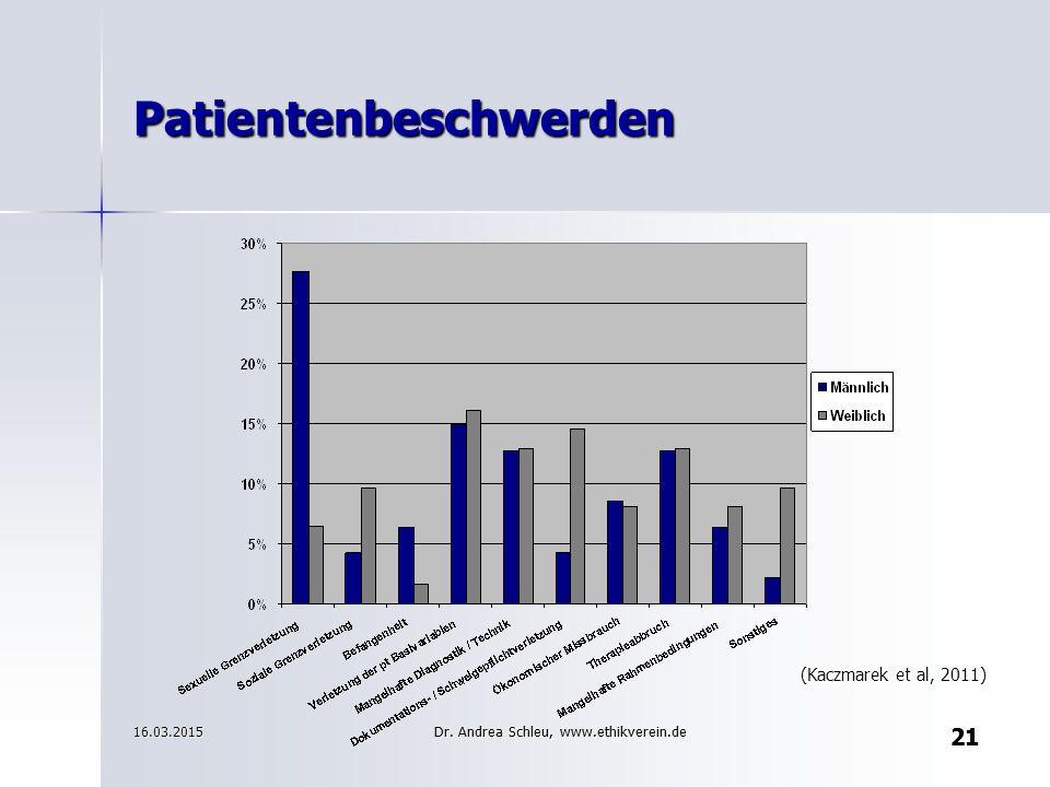 21 Patientenbeschwerden (Kaczmarek et al, 2011) 21 16.03.2015Dr. Andrea Schleu, www.ethikverein.de