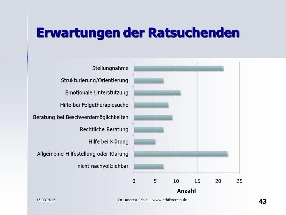 43 Erwartungen der Ratsuchenden 43 16.03.2015Dr. Andrea Schleu, www.ethikverein.de