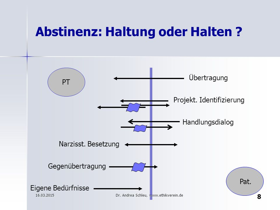 Abstinenz: Haltung oder Halten ? Übertragung Projekt. Identifizierung Handlungsdialog Narzisst. Besetzung Gegenübertragung Eigene Bedürfnisse PT Pat.