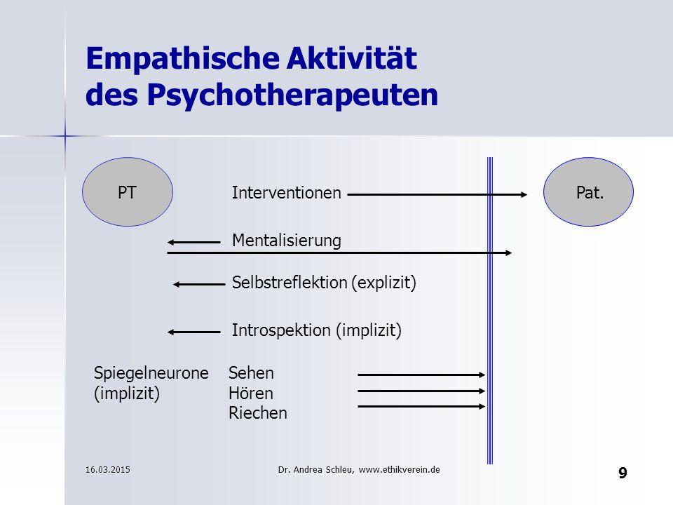 Empathische Aktivität des Psychotherapeuten Spiegelneurone Sehen (implizit)Hören Riechen Introspektion (implizit) Selbstreflektion (explizit) Mentalis