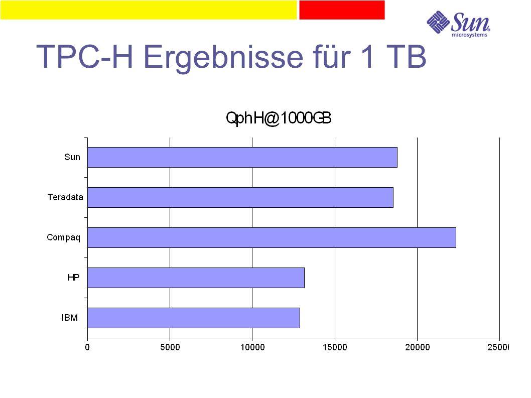 TPC-H Ergebnisse für 1 TB